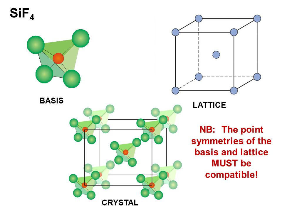 SiF 4 BASIS LATTICE CRYSTAL NB: The point symmetries of the basis and lattice MUST be compatible!