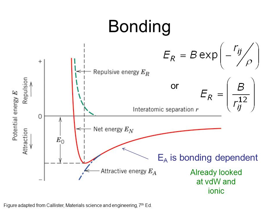 Bonding or E A is bonding dependent Figure adapted from Callister, Materials science and engineering, 7 th Ed.