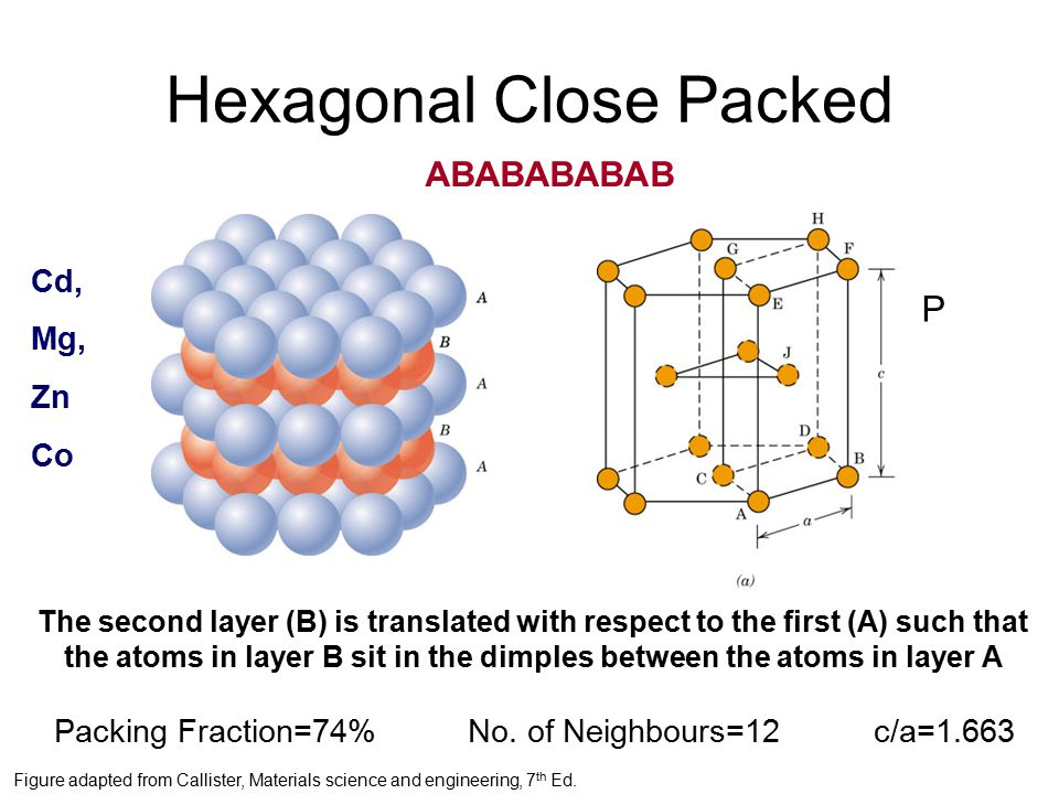Hexagonal Close Packed The second layer (B) is translated with respect to the first (A) such that the atoms in layer B sit in the dimples between the atoms in layer A Packing Fraction=74%No.
