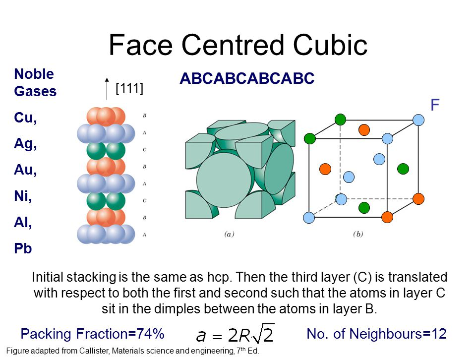 Face Centred Cubic Initial stacking is the same as hcp.