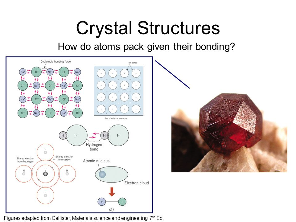 Crystal Structures How do atoms pack given their bonding.