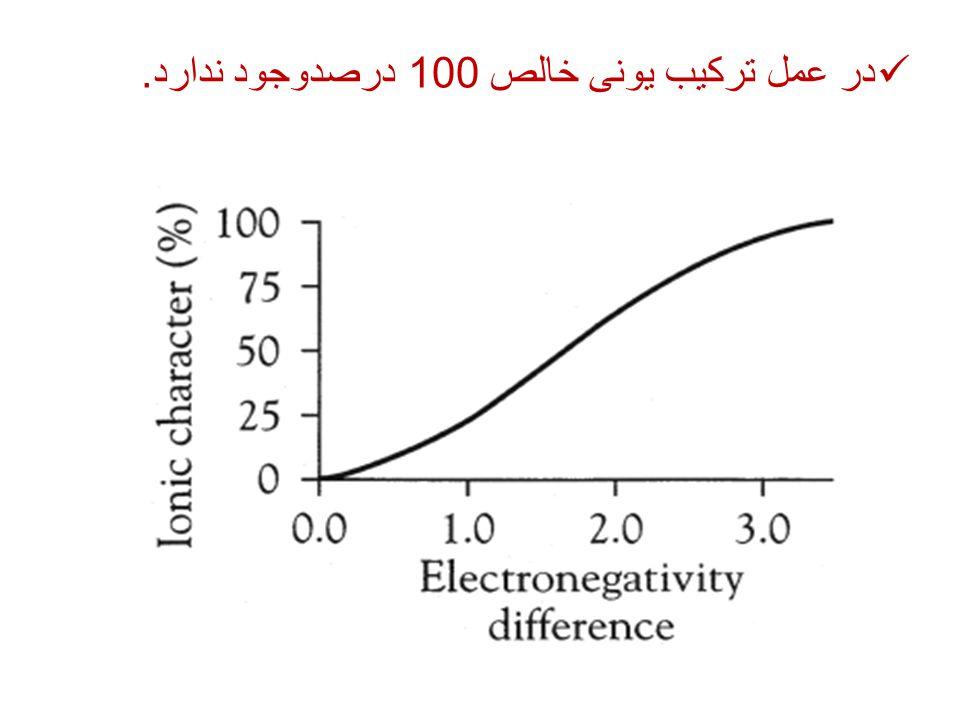 در عمل ترکیب یونی خالص 100 درصدوجود ندارد.