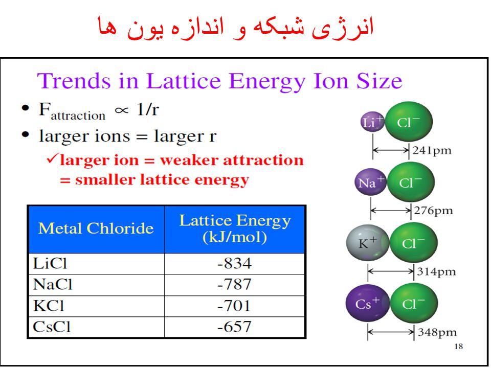 انرژی شبکه و اندازه یون ها