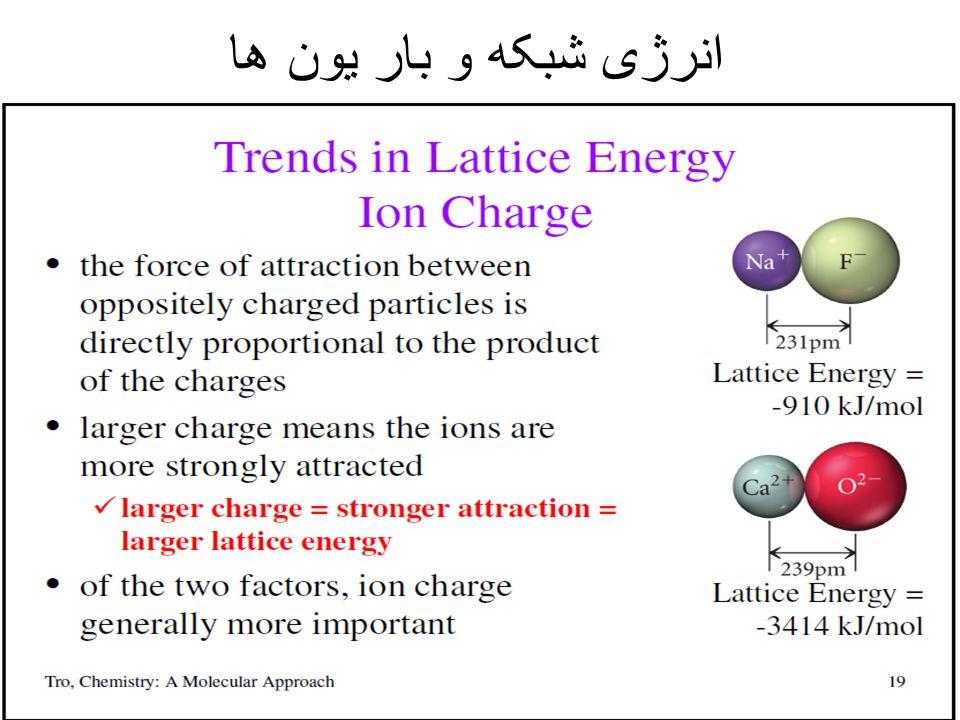 انرژی شبکه و بار یون ها