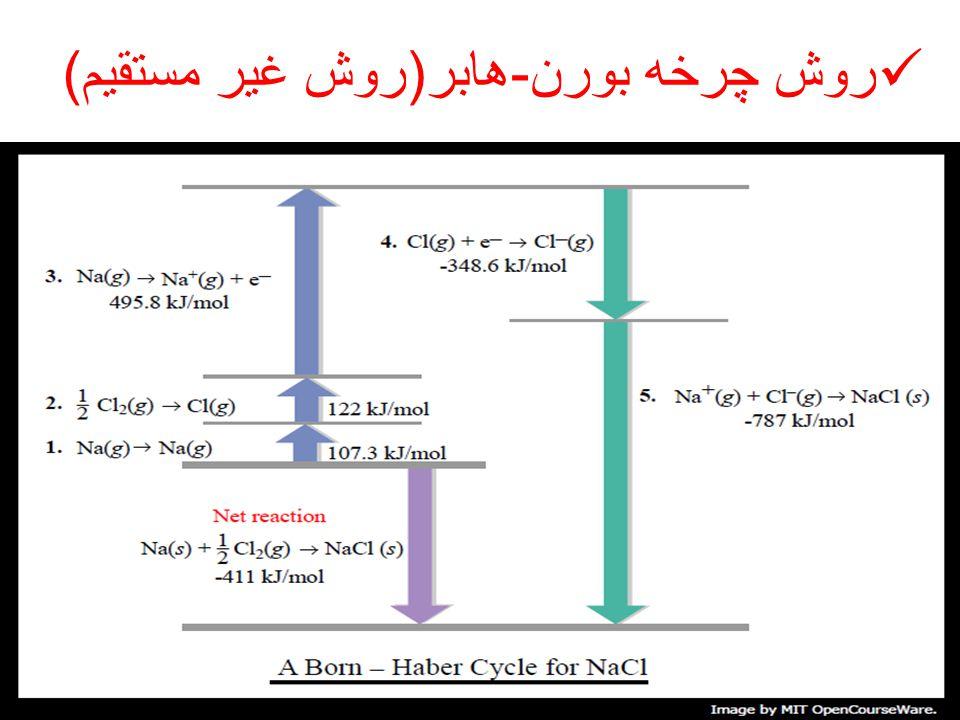 روش چرخه بورن - هابر ( روش غیر مستقیم )
