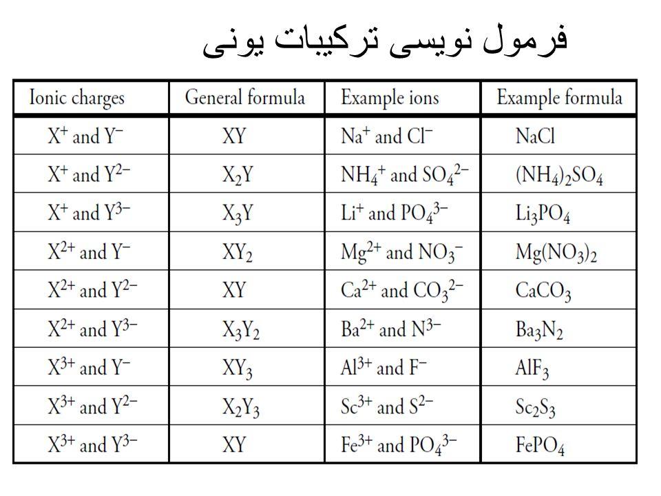فرمول نویسی ترکیبات یونی