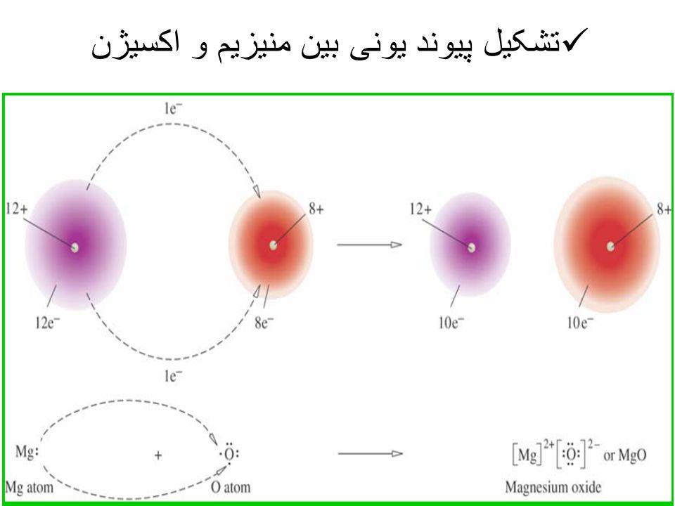 تشکیل پیوند یونی بین منیزیم و اکسیژن