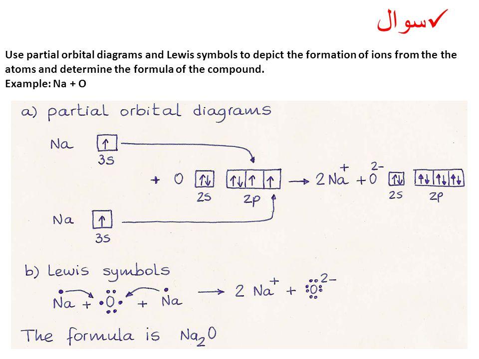 سوال Use partial orbital diagrams and Lewis symbols to depict the formation of ions from the the atoms and determine the formula of the compound.