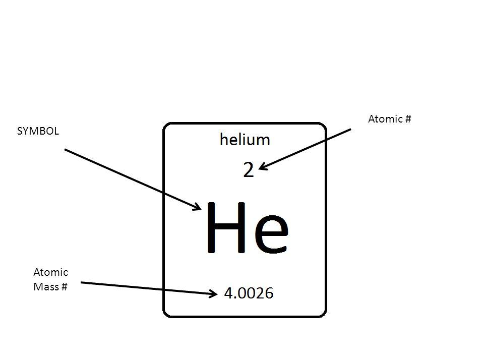 SYMBOL Atomic Mass # Atomic #