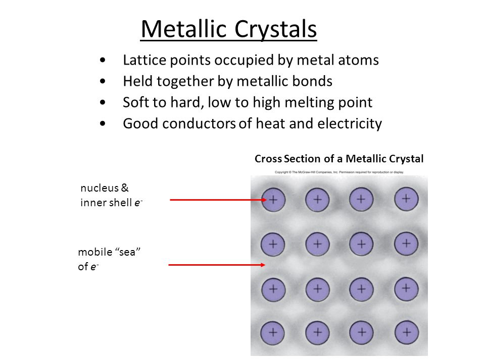Lattice points occupied by metal atoms Held together by metallic bonds Soft to hard, low to high melting point Good conductors of heat and electricity Cross Section of a Metallic Crystal nucleus & inner shell e - mobile sea of e - Metallic Crystals