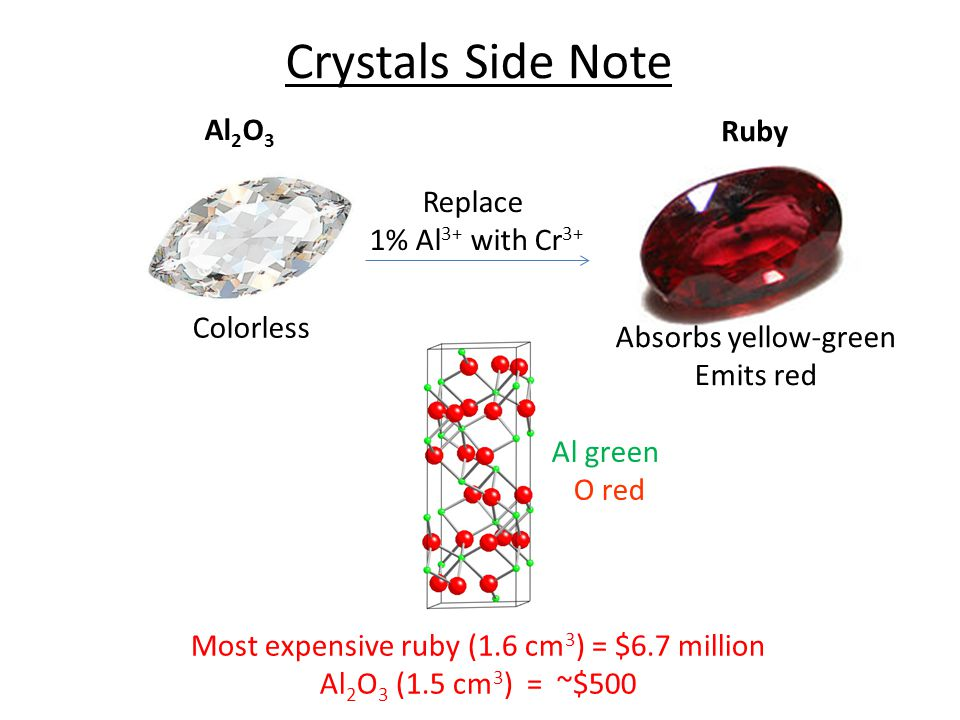 Absorbs yellow-green Emits red Most expensive ruby (1.6 cm 3 ) = $6.7 million Al 2 O 3 (1.5 cm 3 ) = ~$500 Crystals Side Note Al green O red Al 2 O 3 Replace 1% Al 3+ with Cr 3+ Ruby Colorless