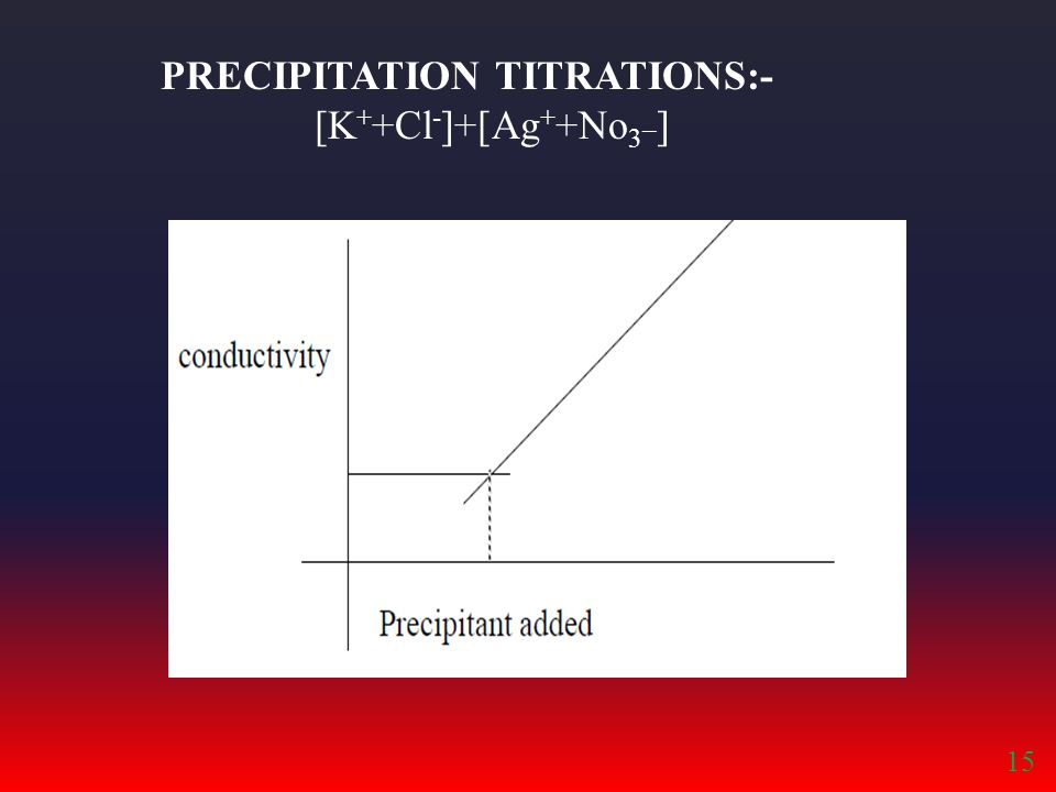 PRECIPITATION TITRATIONS:- [K + +Cl - ]+[Ag + +No 3 _ ] 15