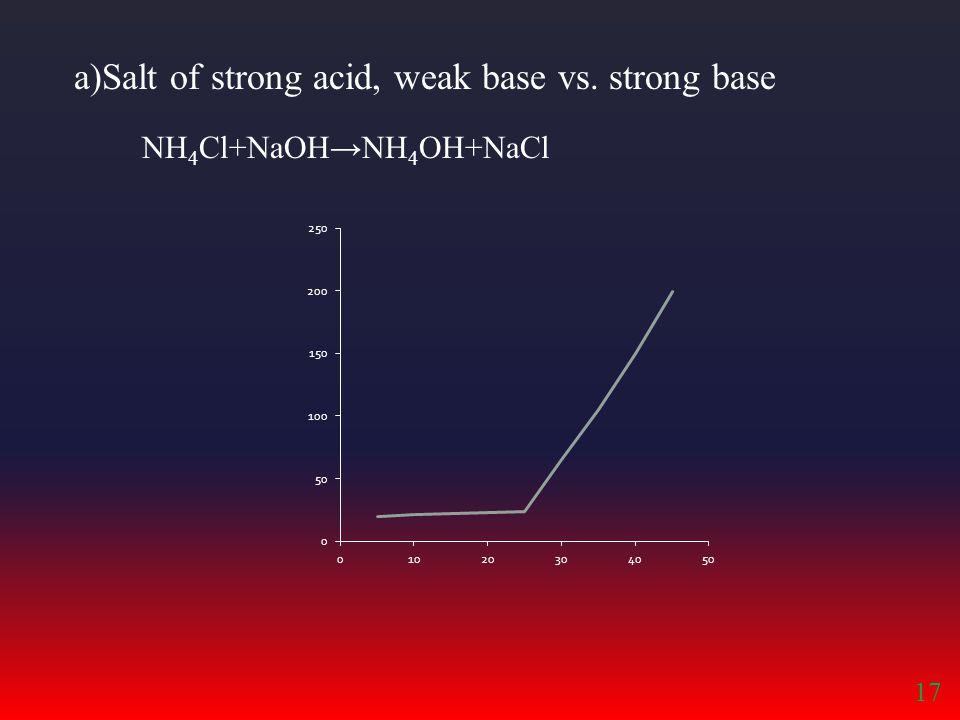 a)Salt of strong acid, weak base vs. strong base NH 4 Cl+NaOH→NH 4 OH+NaCl 17