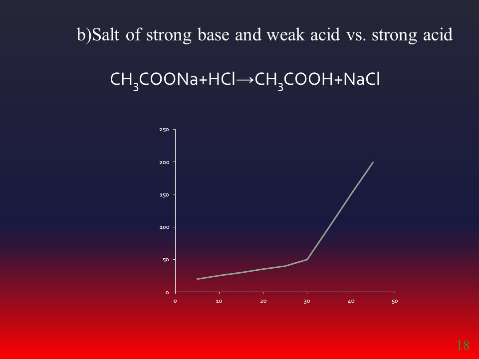 b)Salt of strong base and weak acid vs. strong acid CH 3 COONa+HCl → CH 3 COOH+NaCl 18