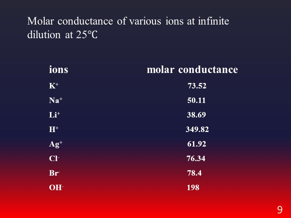 9 Molar conductance of various ions at infinite dilution at 25 ℃ ions molar conductance K + 73.52 Na + 50.11 Li + 38.69 H + 349.82 Ag + 61.92 Cl - 76.34 Br - 78.4 OH - 198