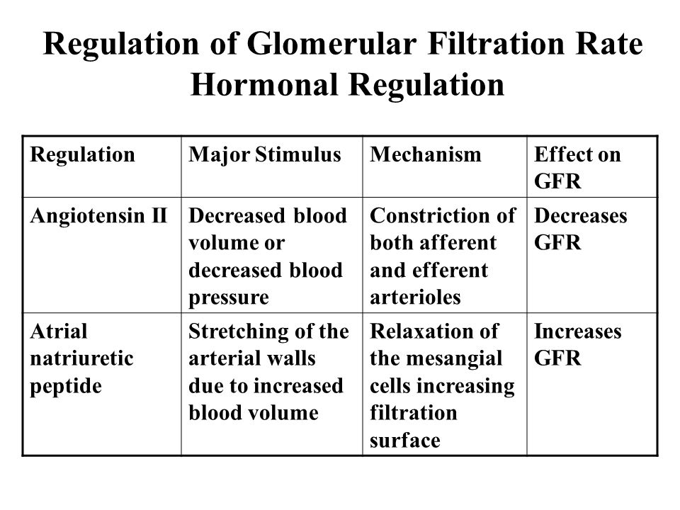 Regulation of Glomerular Filtration Rate Hormonal Regulation RegulationMajor StimulusMechanismEffect on GFR Angiotensin IIDecreased blood volume or decreased blood pressure Constriction of both afferent and efferent arterioles Decreases GFR Atrial natriuretic peptide Stretching of the arterial walls due to increased blood volume Relaxation of the mesangial cells increasing filtration surface Increases GFR