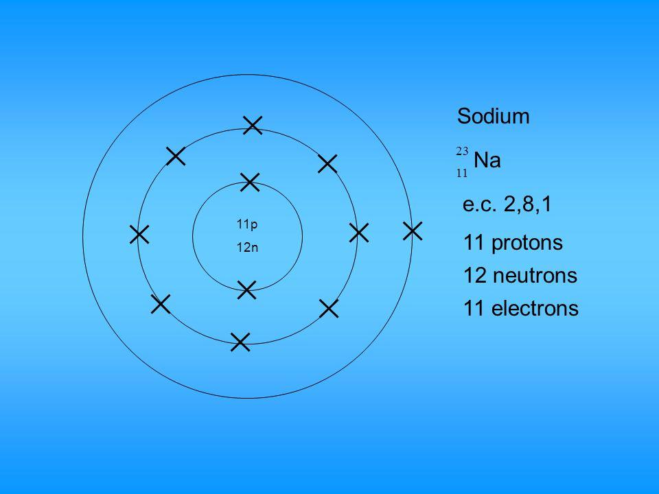 17 protons Chlorine Cl 17 35 17p 18n 18 Neutrons 17 electrons e.c. 2,8,7