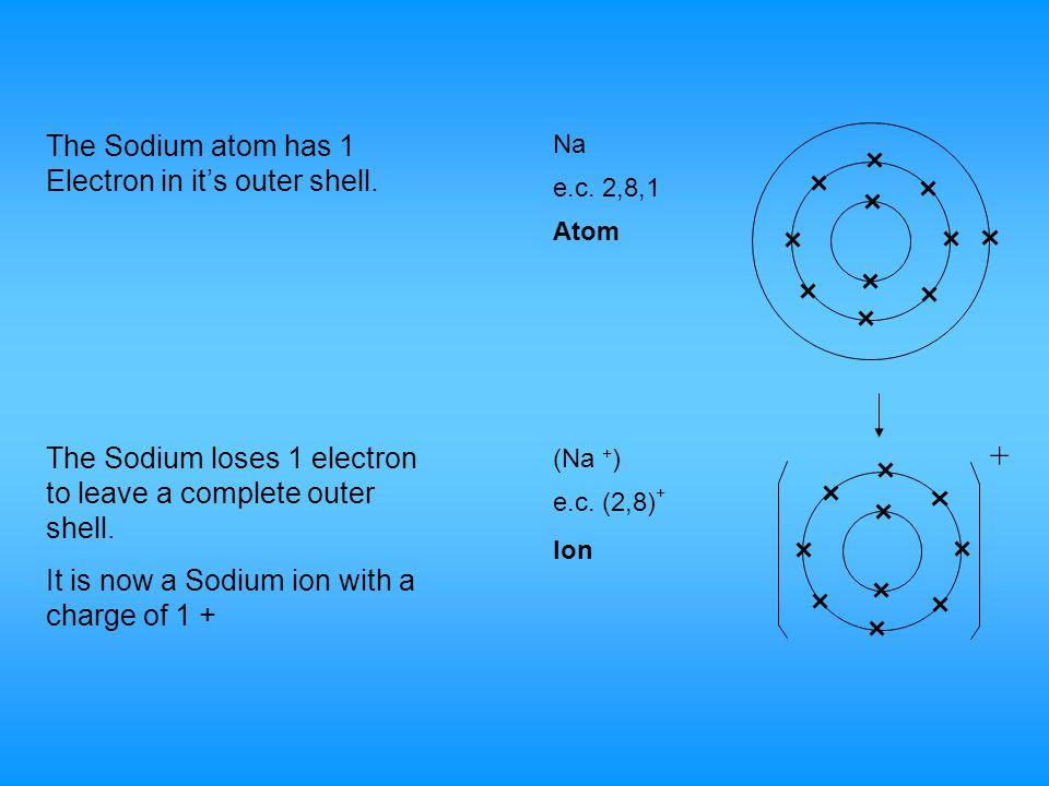 Cl e.c.2,8,7 (Cl - ) Ion Atom e.c.