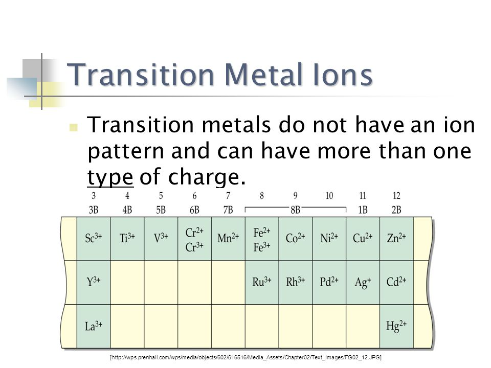 Transition Metal Ions Transition metals do not have an ion pattern and can have more than one type of charge. [http://wps.prenhall.com/wps/media/objec