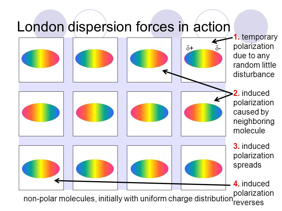 dipole-dipole attractions polar molecules have permanent dipoles the molecules' partial charges ( δ +, δ -) attract the oppositely-charged parts of neighboring molecules this produces stronger attraction than the temporary polarization of London forces  therefore polar molecules are more likely to be liquid at a temperature where similar non-polar molecules are gases