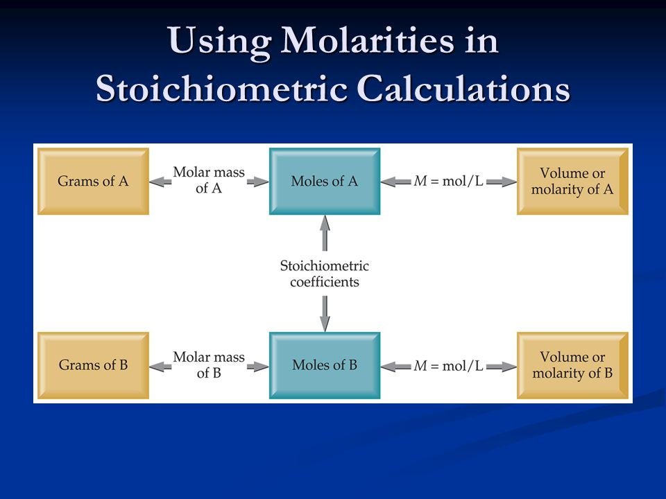 Using Molarities in Stoichiometric Calculations