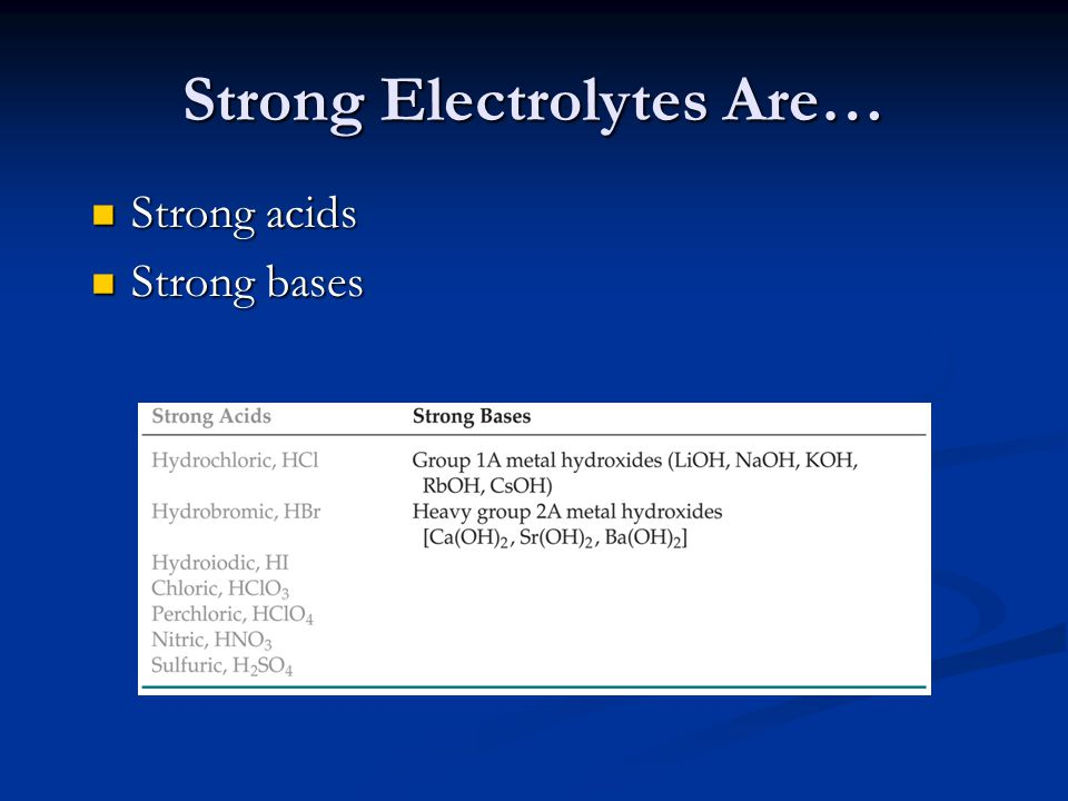 Strong Electrolytes Are… Strong acids Strong acids Strong bases Strong bases Soluble ionic salts Soluble ionic salts