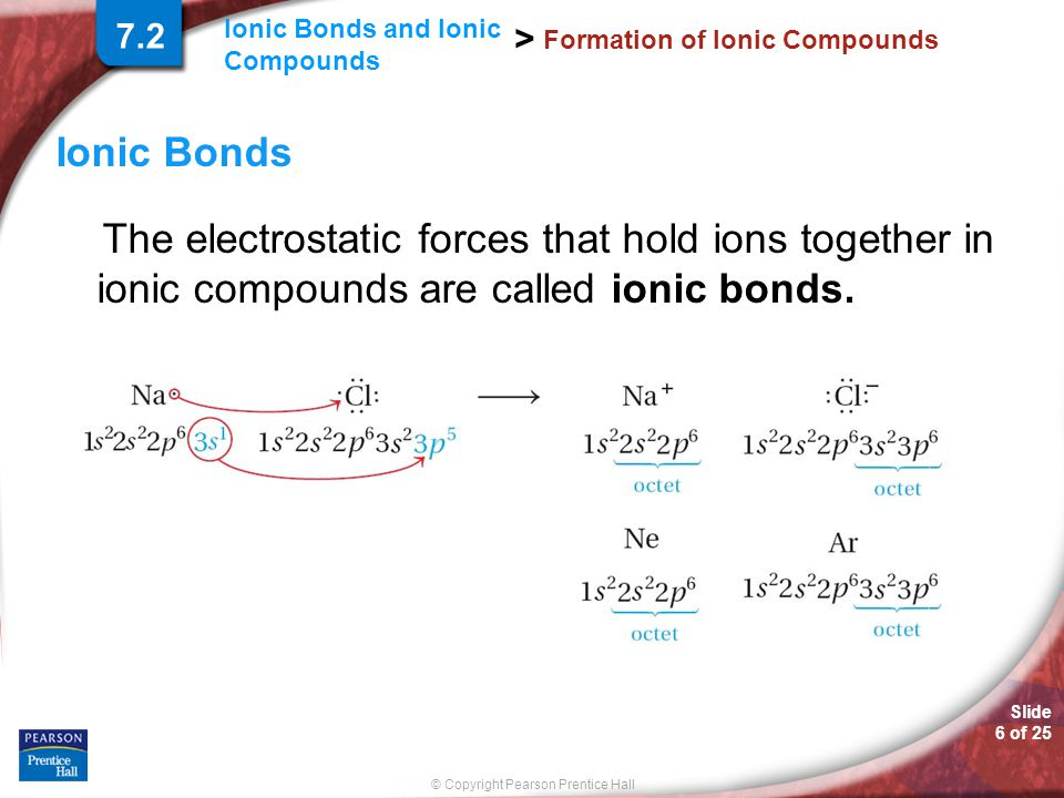 Slide 6 of 25 © Copyright Pearson Prentice Hall Ionic Bonds and Ionic Compounds > Formation of Ionic Compounds Ionic Bonds The electrostatic forces th