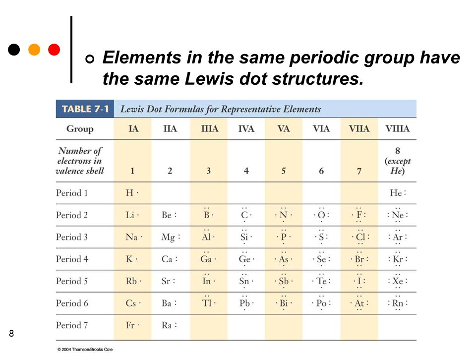 8 Elements in the same periodic group have the same Lewis dot structures.
