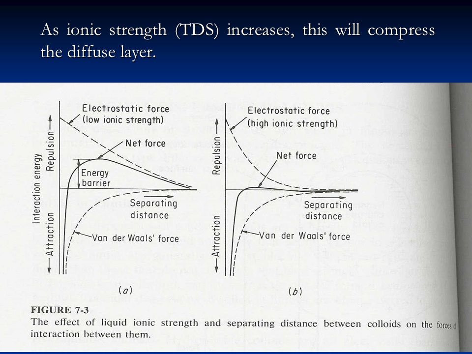 As ionic strength (TDS) increases, this will compress the diffuse layer.