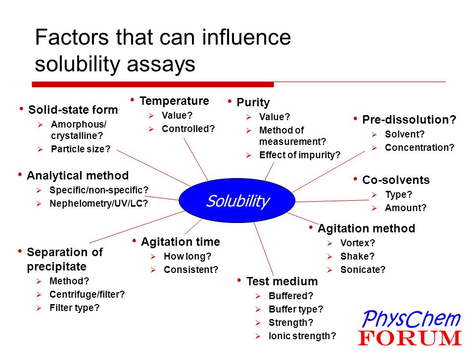 Solubility Factors that can influence solubility assays Solid-state form  Amorphous/ crystalline?  Particle size? Temperature  Value?  Controlled?