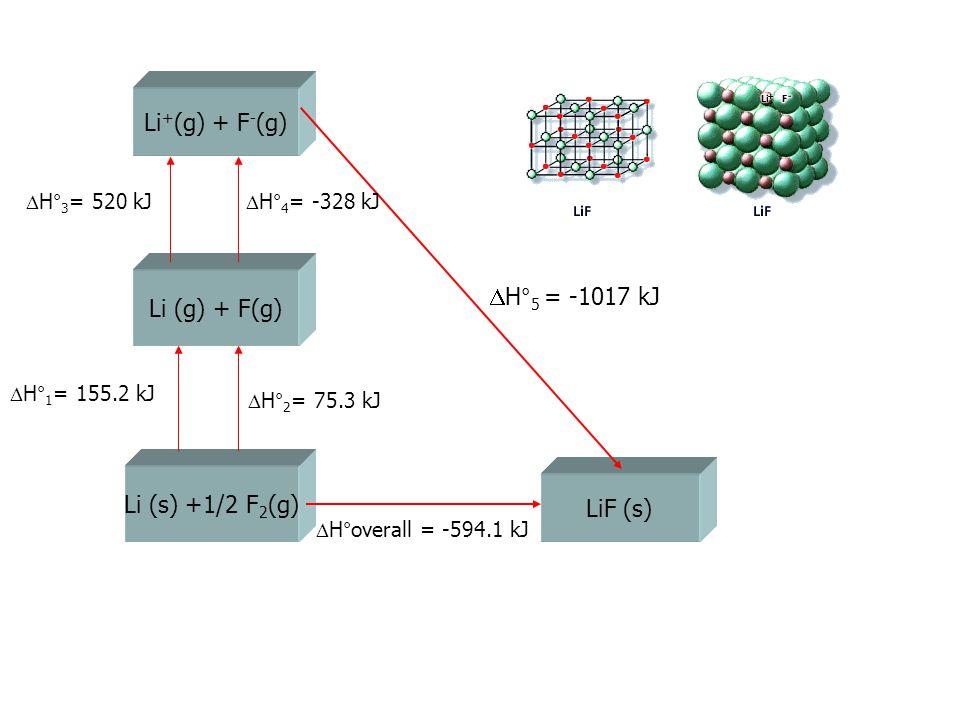 Li + (g) + F - (g) Li (g) + F(g) Li (s) +1/2 F 2 (g) LiF (s)  H° 5 = -1017 kJ  H°overall = -594.1 kJ  H° 1 = 155.2 kJ  H° 2 = 75.3 kJ  H° 3 = 520