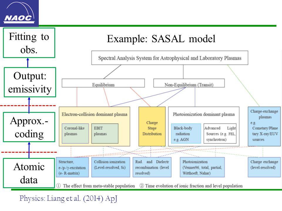 Example: SASAL model Physics: Liang et al.