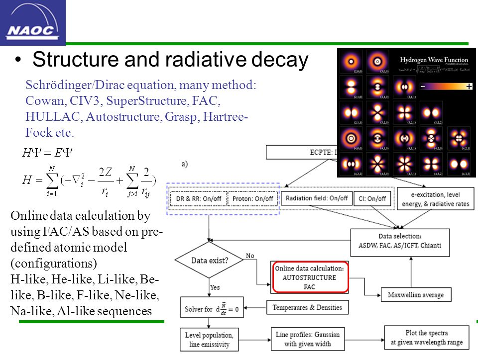 Structure and radiative decay Schrödinger/Dirac equation, many method: Cowan, CIV3, SuperStructure, FAC, HULLAC, Autostructure, Grasp, Hartree- Fock etc.