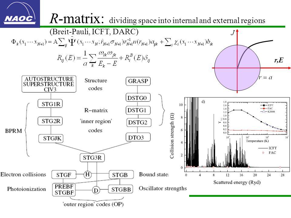 R-matrix: dividing space into internal and external regions (Breit-Pauli, ICFT, DARC) J r,E