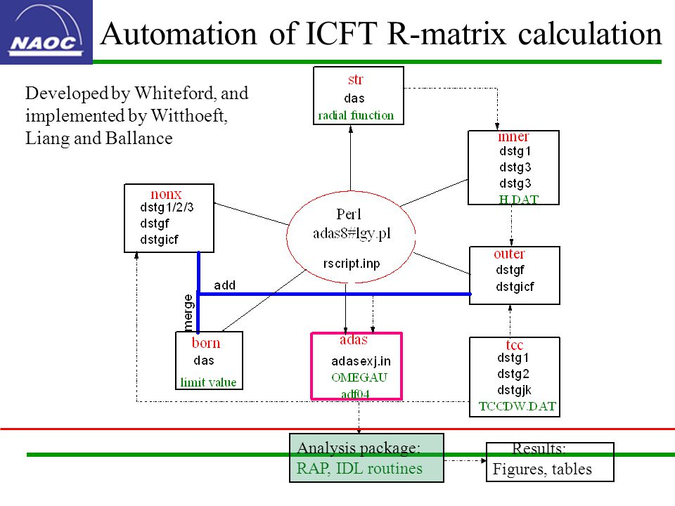 Automation of ICFT R-matrix calculation Analysis package: RAP, IDL routines Results: Figures, tables Developed by Whiteford, and implemented by Witthoeft, Liang and Ballance