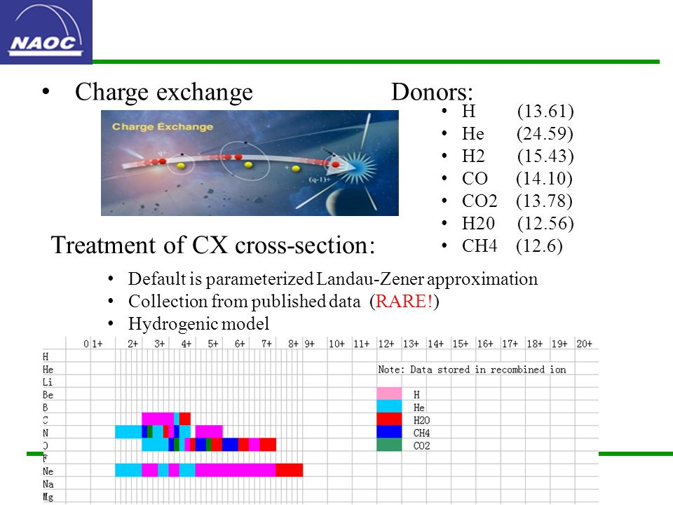 Donors: H (13.61) He (24.59) H2 (15.43) CO (14.10) CO2 (13.78) H20 (12.56) CH4 (12.6) Treatment of CX cross-section: Default is parameterized Landau-Zener approximation Collection from published data (RARE!) Hydrogenic model Charge exchange