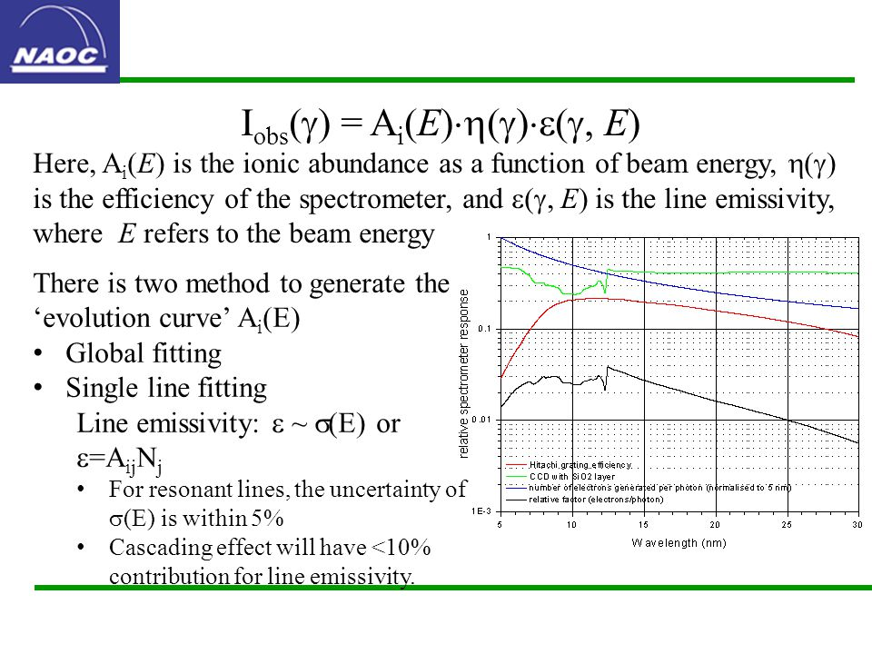 I obs (  ) = A i (E)  (  )  ( , E) Here, A i (E) is the ionic abundance as a function of beam energy,  (  ) is the efficiency of the spectrometer, and  ( , E) is the line emissivity, where E refers to the beam energy There is two method to generate the 'evolution curve' A i (E) Global fitting Single line fitting Line emissivity:  ~  (E) or  =A ij N j For resonant lines, the uncertainty of  (E) is within 5% Cascading effect will have <10% contribution for line emissivity.