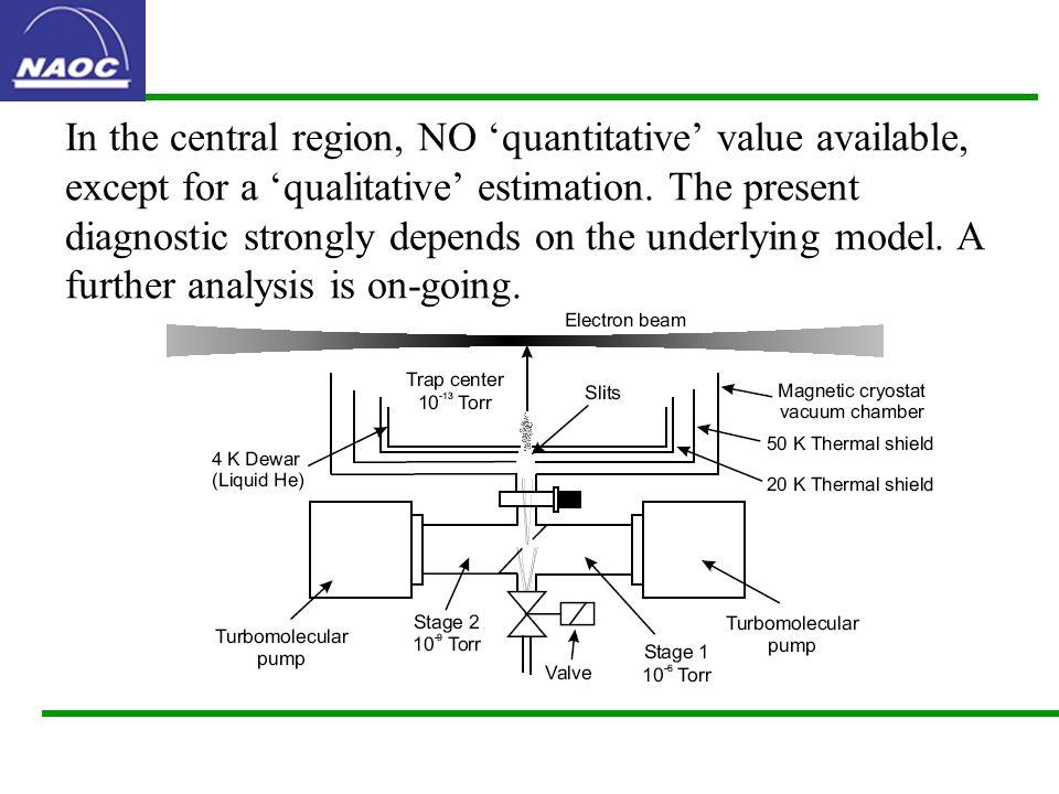 In the central region, NO 'quantitative' value available, except for a 'qualitative' estimation.