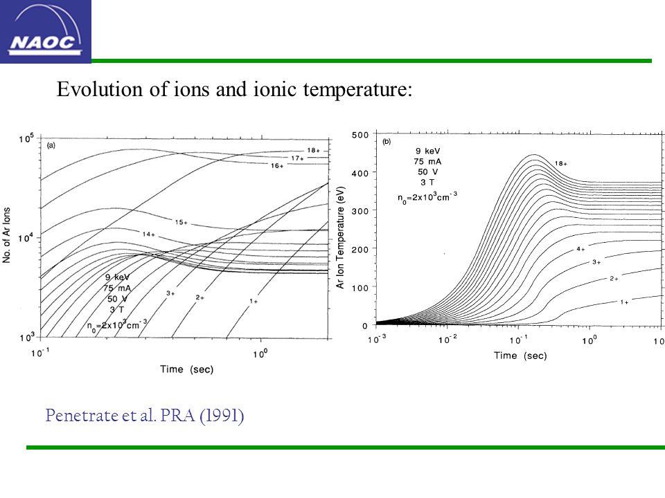 Evolution of ions and ionic temperature: Penetrate et al. PRA (1991)