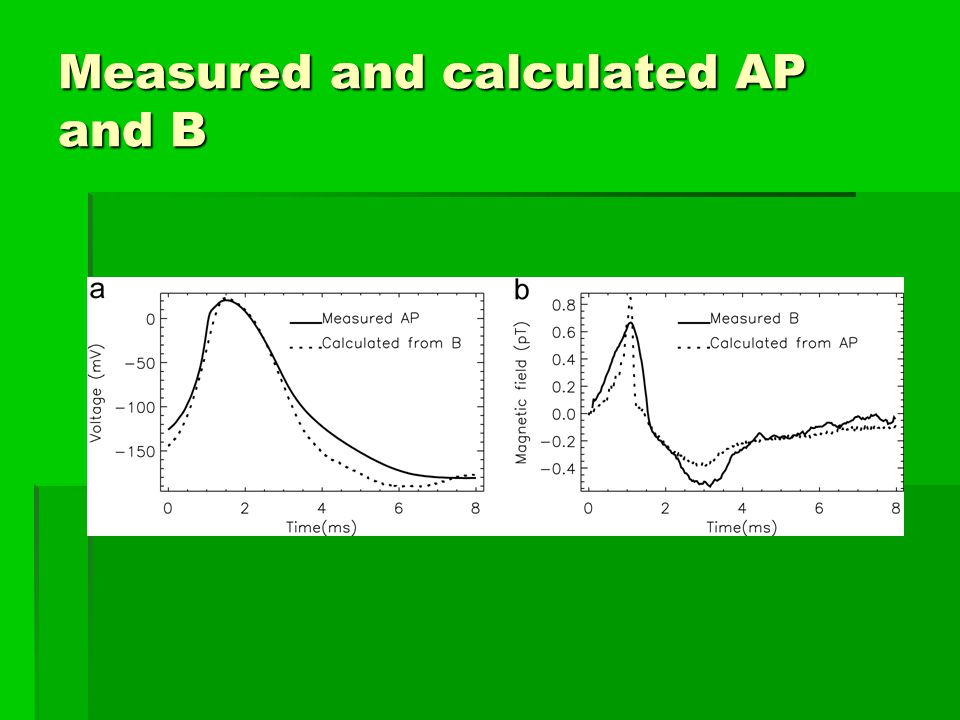 Measured and calculated AP and B