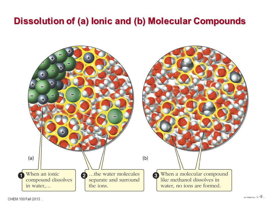 CHEM 100 Fall 2013. chapter 4 -8. Dissolution of (a) Ionic and (b) Molecular Compounds