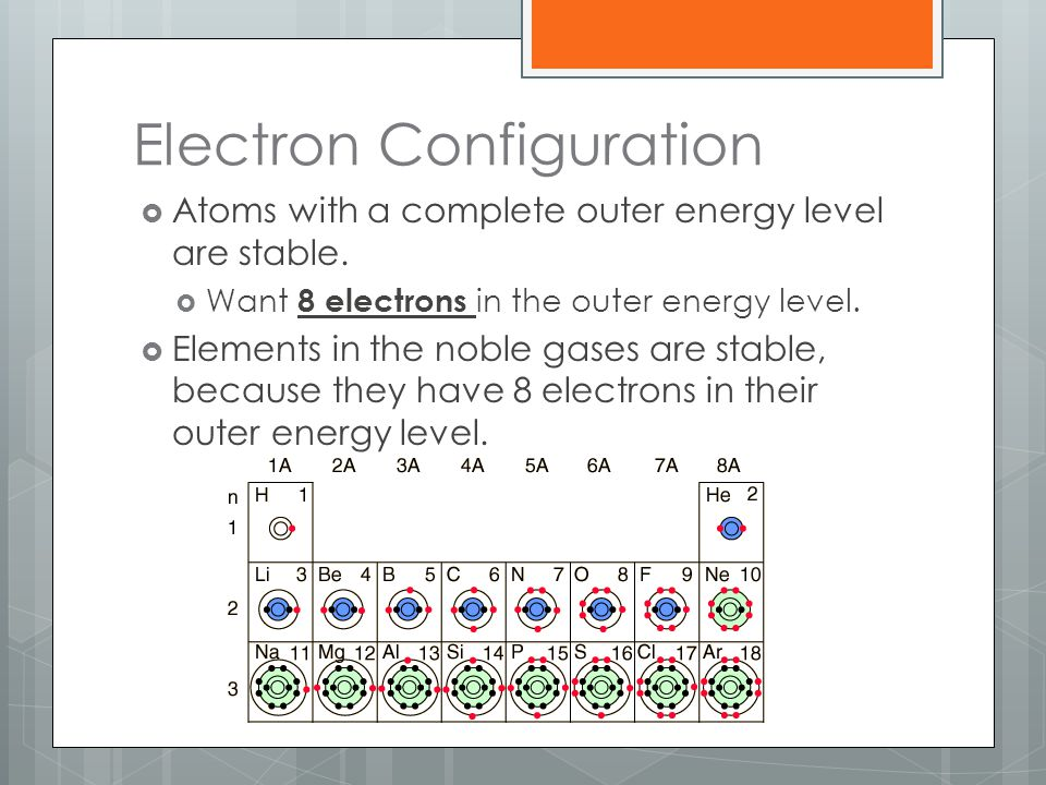 Electron Configuration  Atoms with a complete outer energy level are stable.