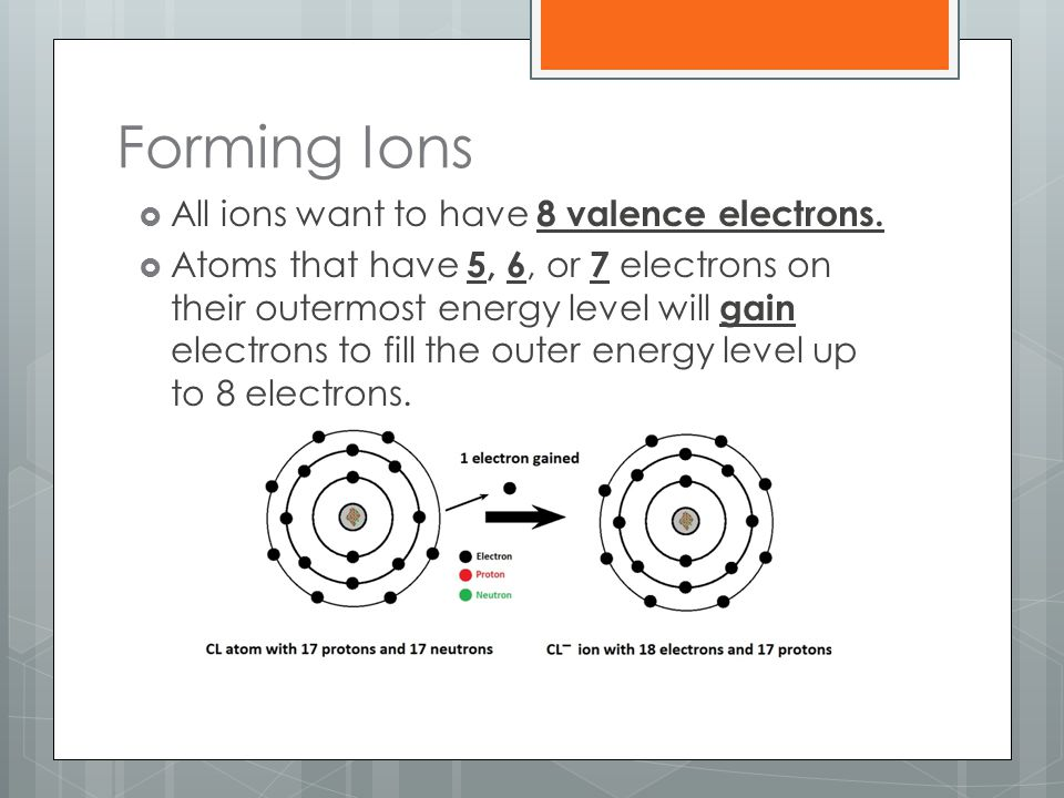 Forming Ions  All ions want to have 8 valence electrons.  Atoms that have 5, 6, or 7 electrons on their outermost energy level will gain electrons t