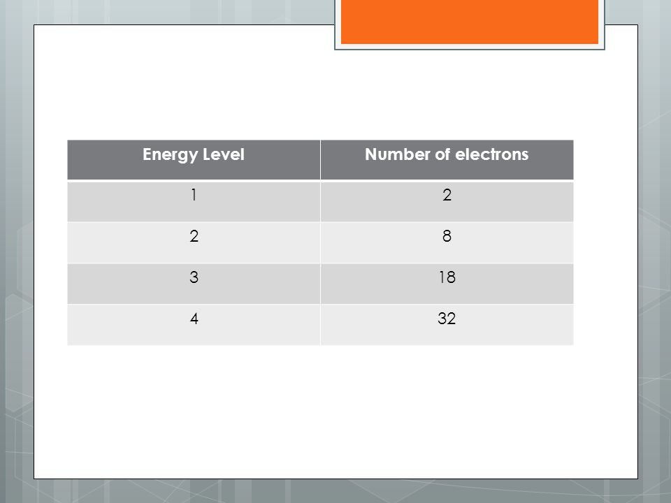 Energy LevelNumber of electrons 12 28 318 432
