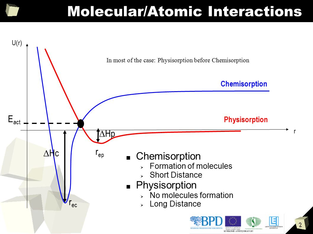 2 Molecular/Atomic Interactions ■ Chemisorption  Formation of molecules  Short Distance ■ Physisorption  No molecules formation  Long Distance In