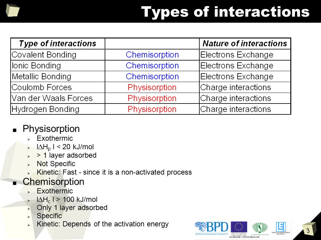 3 Types of interactions ■ Physisorption  Exothermic  l  H p l < 20 kJ/mol  > 1 layer adsorbed  Not Specific  Kinetic: Fast - since it is a non-a