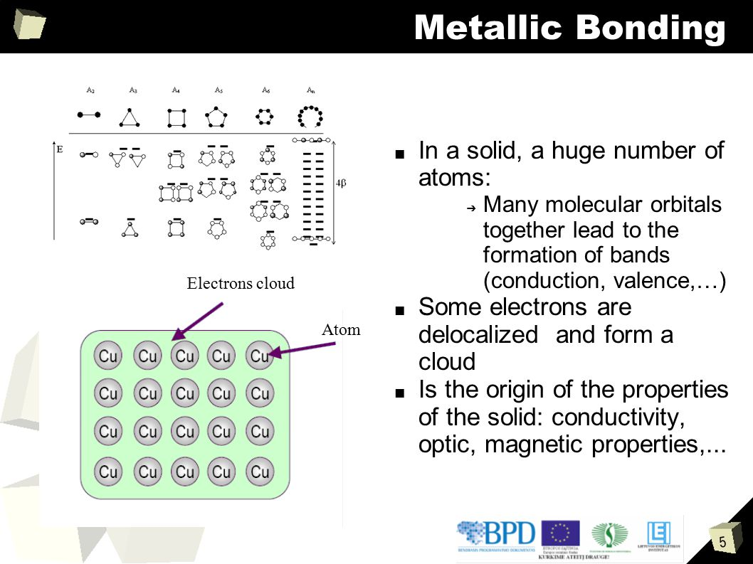 5 Metallic Bonding ■ In a solid, a huge number of atoms: ➔ Many molecular orbitals together lead to the formation of bands (conduction, valence,…) ■ S