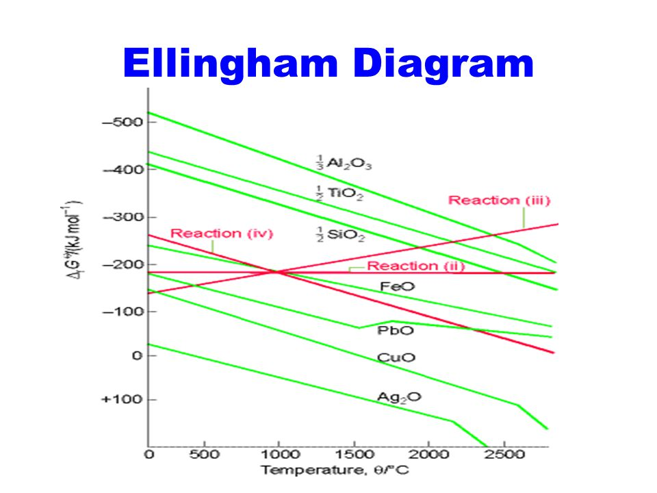 Ellingham Diagram