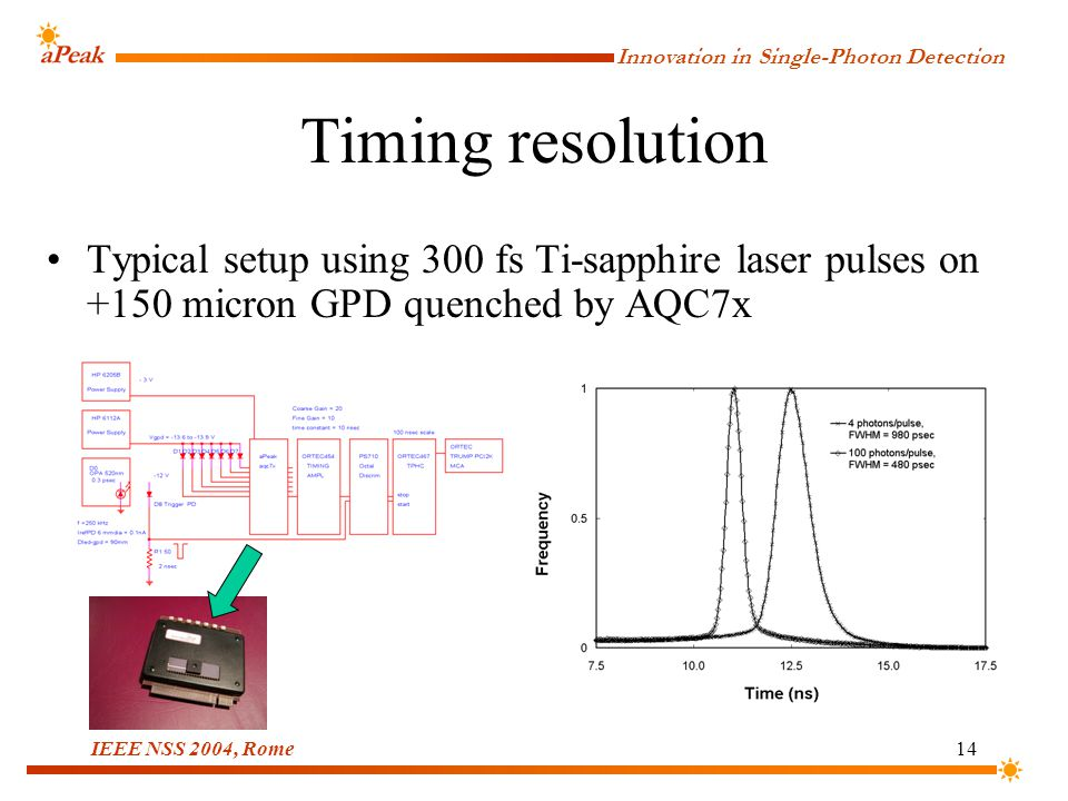 Innovation in Single-Photon Detection IEEE NSS 2004, Rome14 Timing resolution Typical setup using 300 fs Ti-sapphire laser pulses on +150 micron GPD quenched by AQC7x