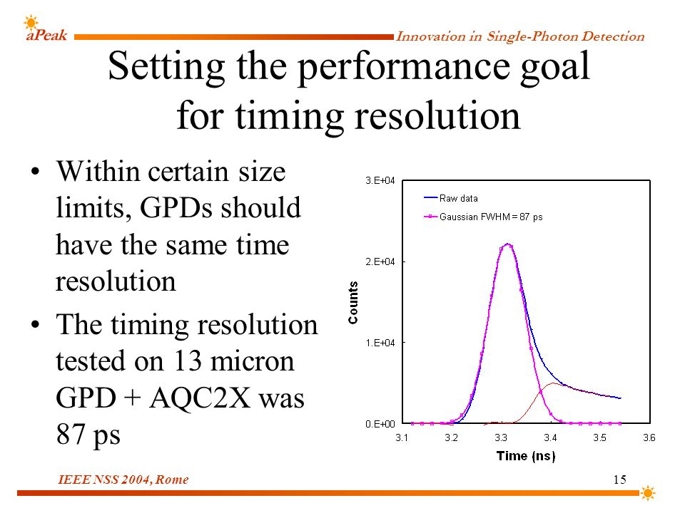 Innovation in Single-Photon Detection IEEE NSS 2004, Rome15 Setting the performance goal for timing resolution Within certain size limits, GPDs should have the same time resolution The timing resolution tested on 13 micron GPD + AQC2X was 87 ps